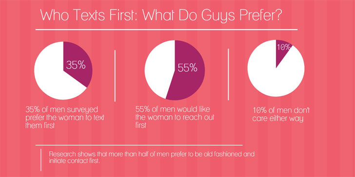 Guys and texting rules