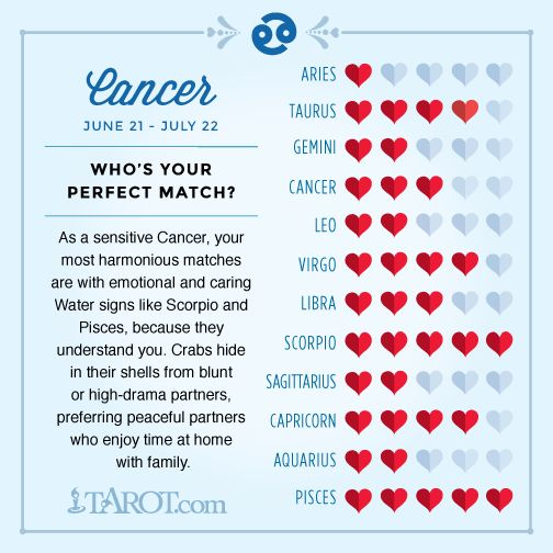 Zodiac matches for cancer
