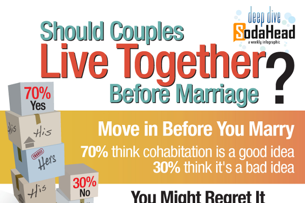 Should couples live together before marriage pros cons
