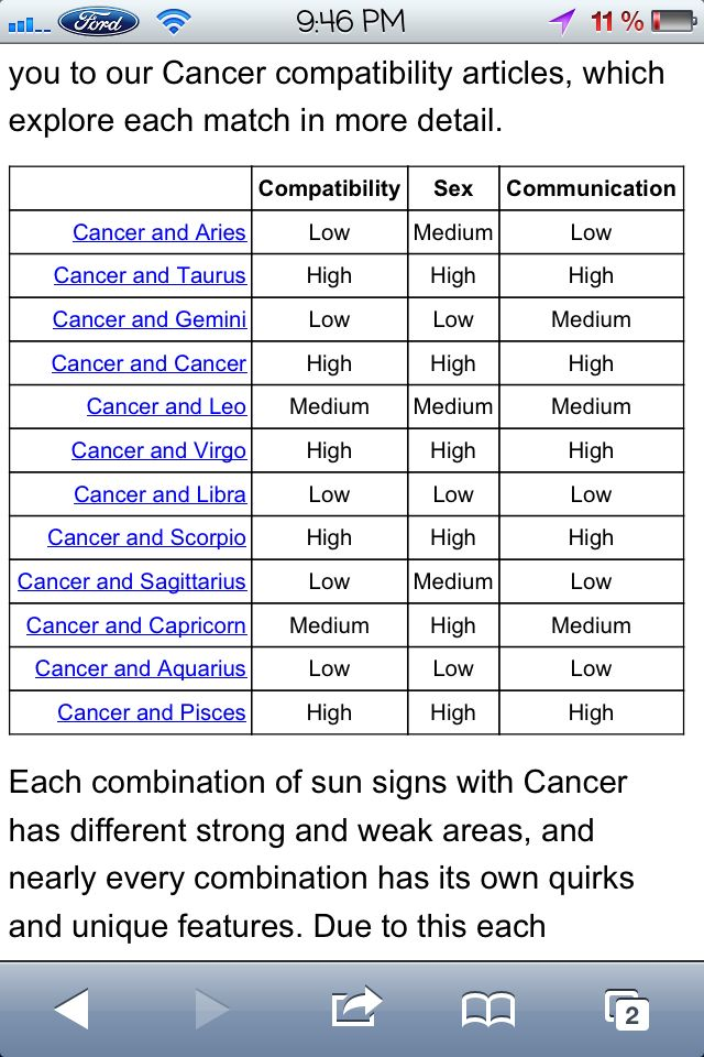 Cancer horoscope compatibility chart