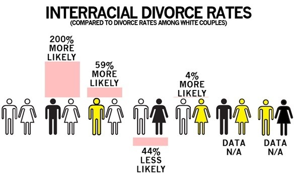 Interracial dating statistics