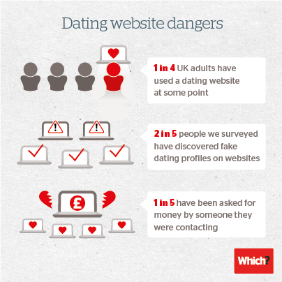 Dating website scams