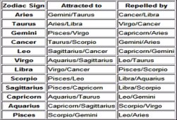 Www.compatible-astrology.com