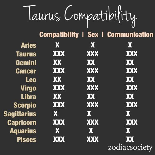 Most compatible signs with taurus