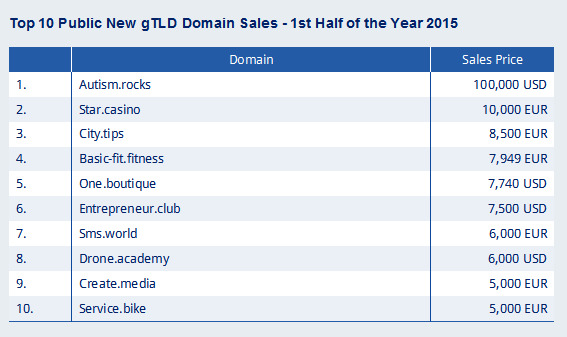 Sedo domain sales