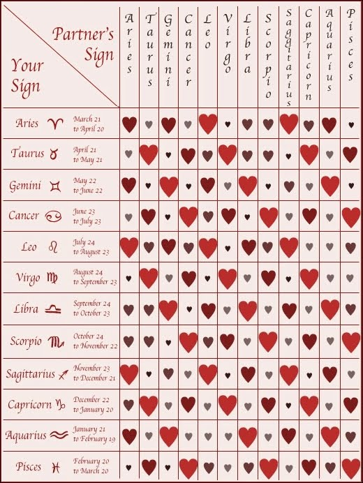 Love compatibility test by zodiac sign