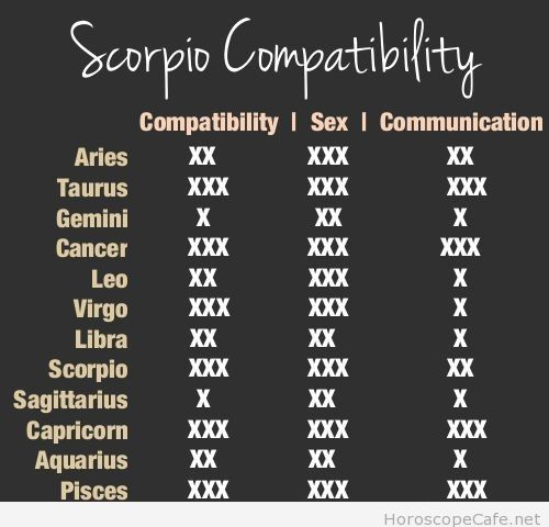 Signs most compatible with scorpio
