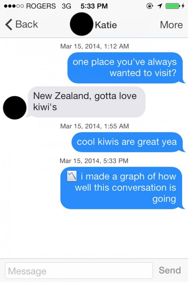 Is tinder successful