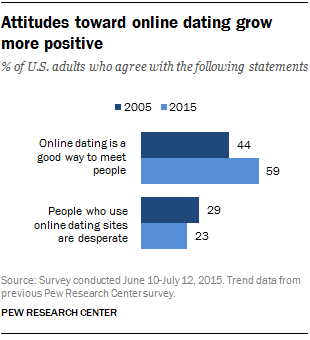How many marriages are from online dating