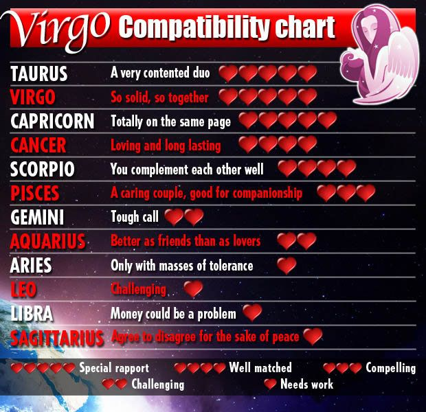 Virgo sign compatibility chart