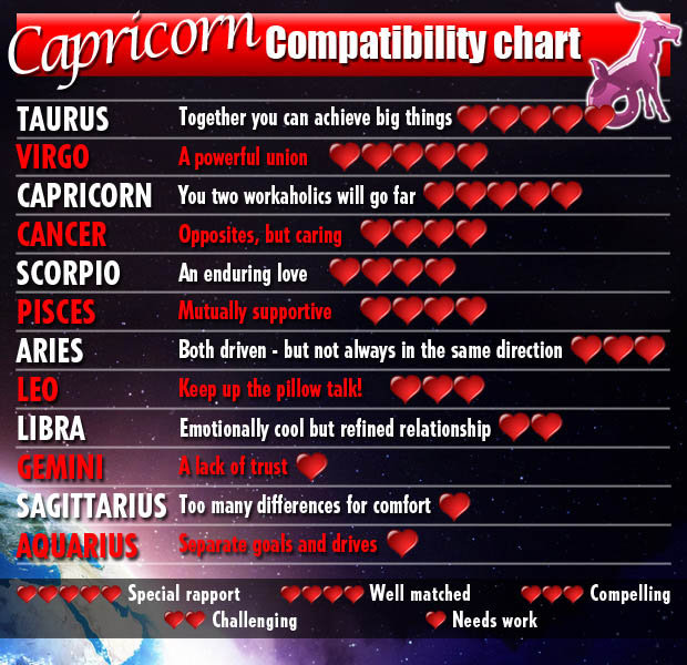 Capricorn is compatible with