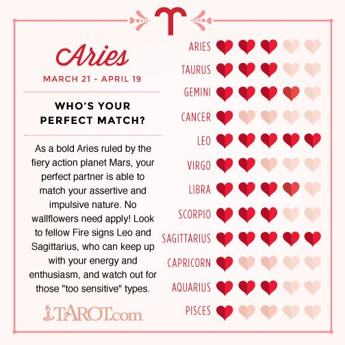 What signs are most compatible with aries