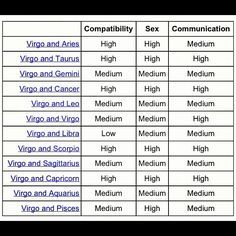 Sexual horoscope love compatibility chart
