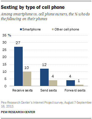 Cell phone sexting numbers