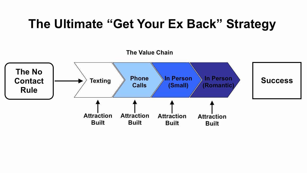 Tips to get your ex interested again