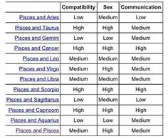 Pisces compatibility table