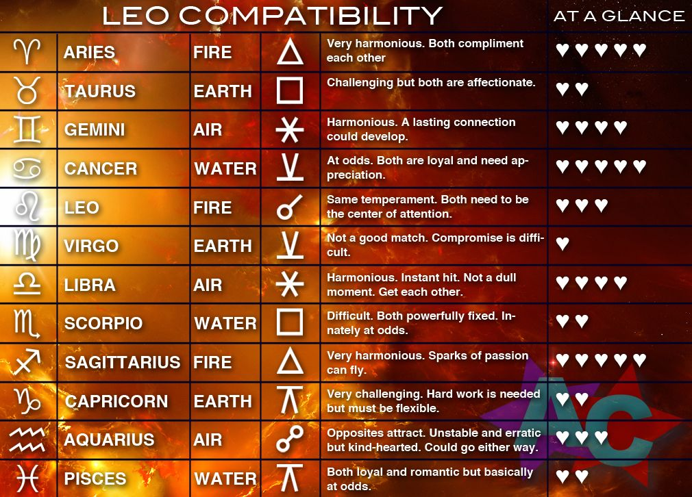 Matching zodiac signs for leo