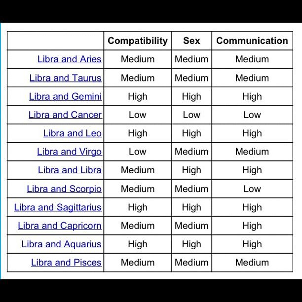 What are libras compatible signs