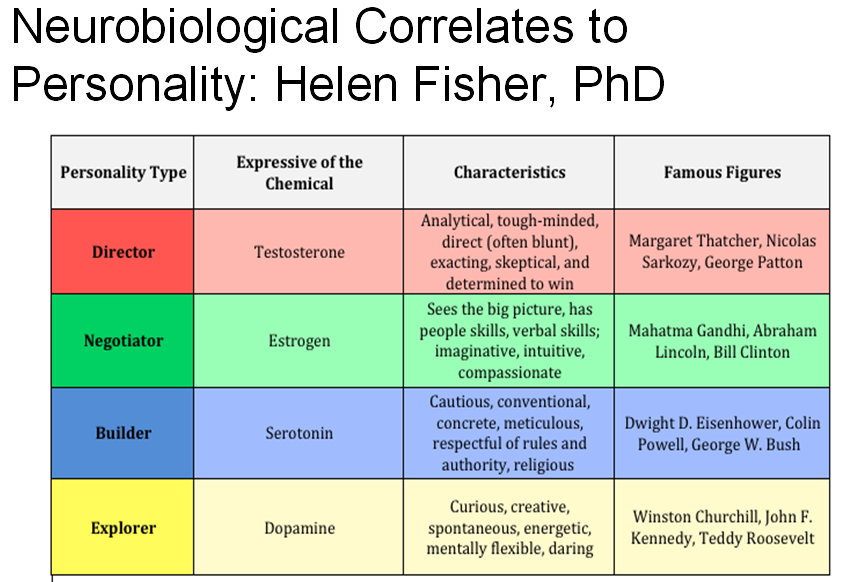 Dr fisher personality test