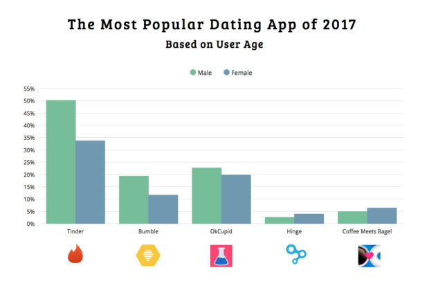Most popular dating