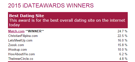 Most used dating site