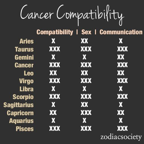 Most compatible star signs with cancer