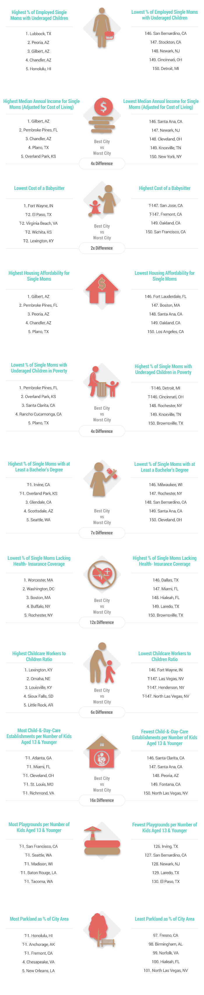 Best and worst cities for singles