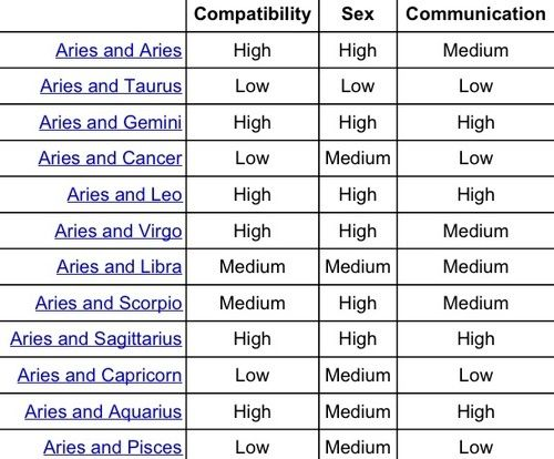 Aries compatability chart