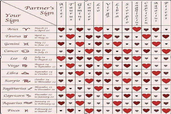Astrological compatibility signs