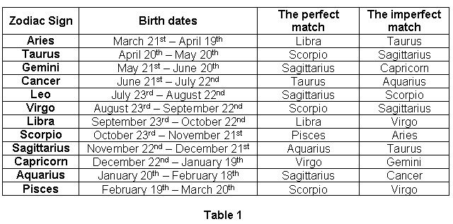 Astrological matches by birthdate