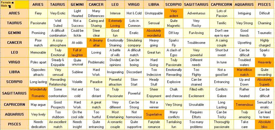 Astrological signs and compatibility chart