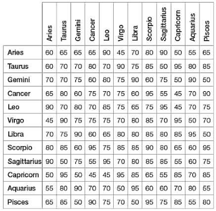 Best astrological matches