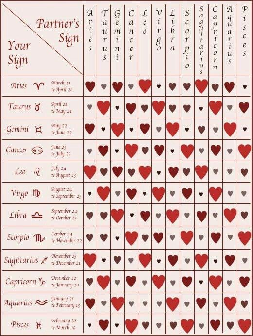 Horoscope compatibility chart love