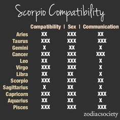 What zodiac sign is most compatible with scorpio