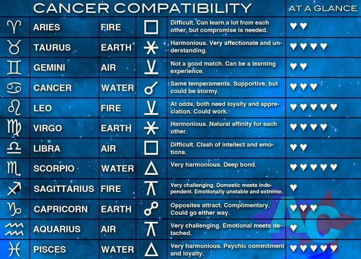 Cancer zodiac compatibility chart