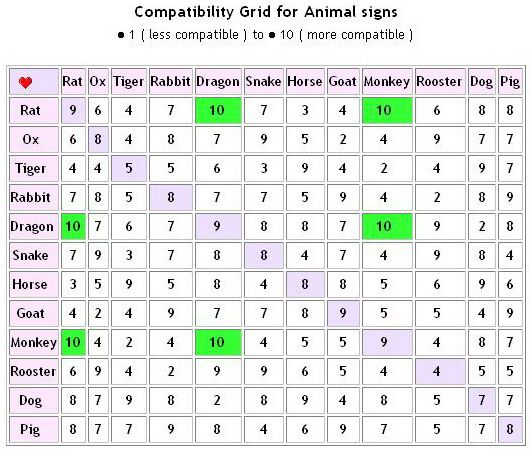 Chinese zodiac compatibility love