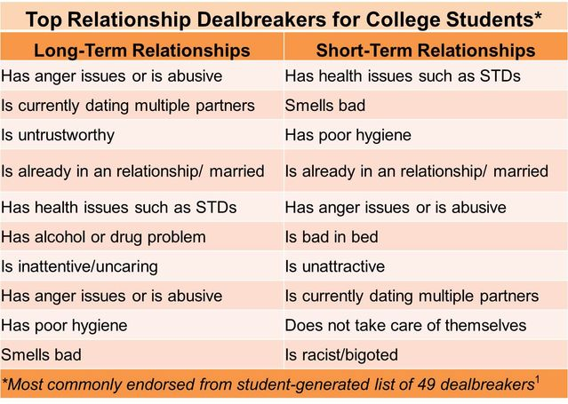 Deal breakers in relationships
