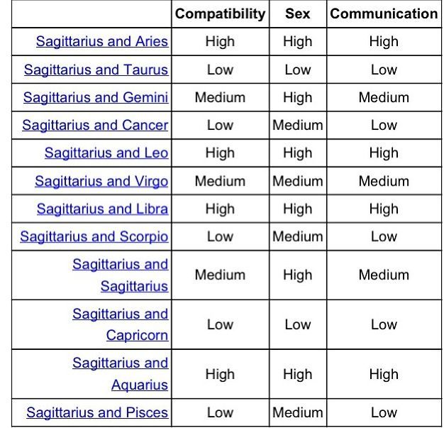 compatibility signs for sagittarius