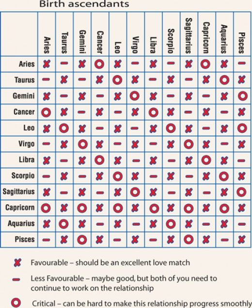Horoscope zodiac signs compatibility