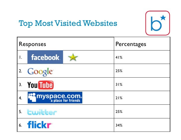 Most popular websites for teenagers