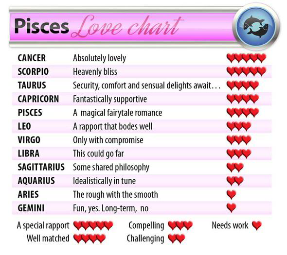 most compatible signs for pisces man