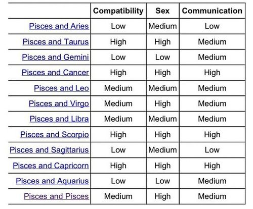 Pisces horoscope compatibility chart