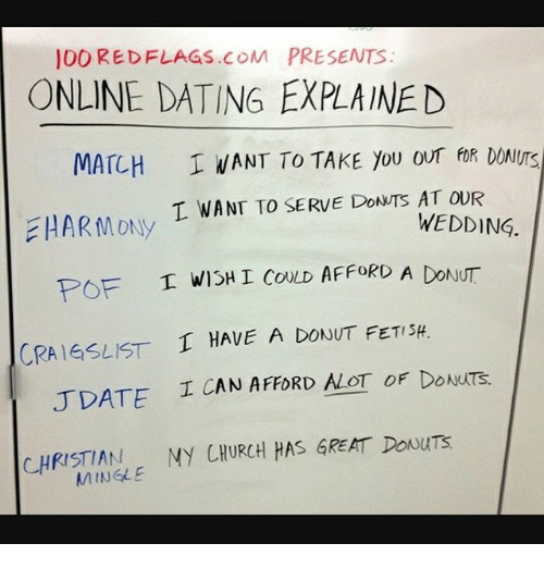 Red flags for online dating