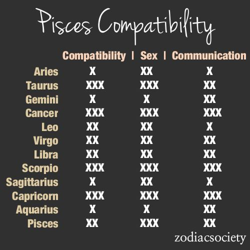 Signs pisces are compatible with