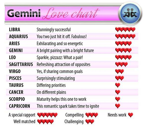 Signs that match with gemini