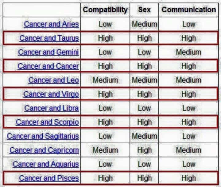 Star sign sexuality compatibility