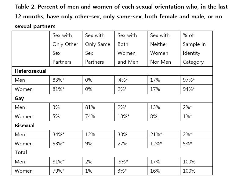 What percentage of women enjoy anal sex